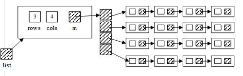 Splitting a Matrix of Linked Lists-15c-000123103291042913021-png