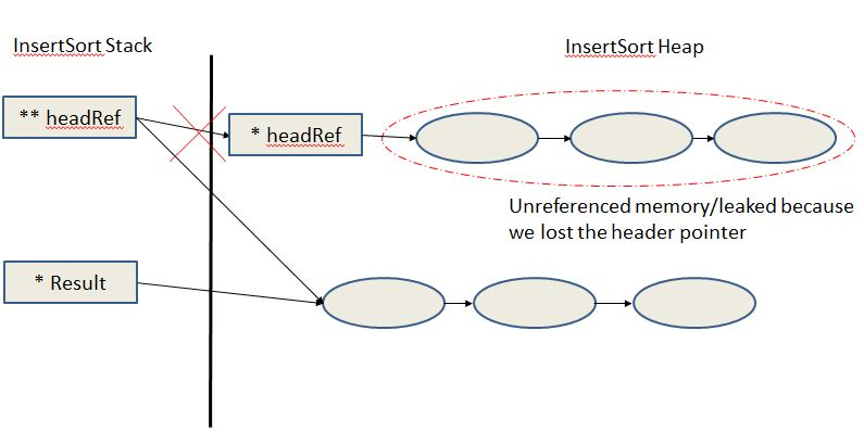 Is this small function an example of memory leakage?-memory-diagram-possible-leak-jpg