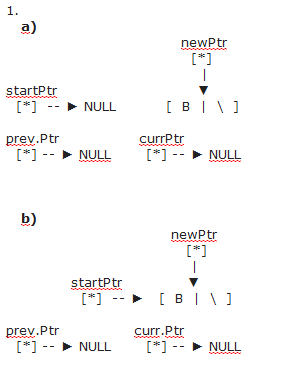 Two Question About Inserting Node In the Linked List-step-1-png