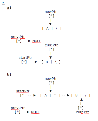 Two Question About Inserting Node In the Linked List-step-2-png