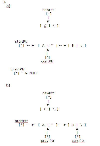 Two Question About Inserting Node In the Linked List-step-3-b-png
