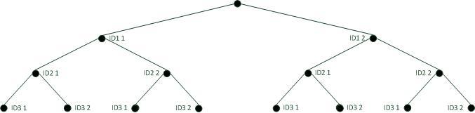 Fast generation of a binary tree-tree-jpg