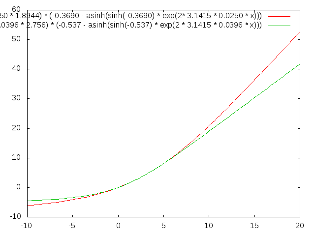 this self contained program-plots-png