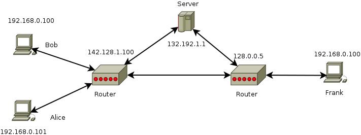 Hybrid peer to peer implementation difficulties-p2p_hybrid-png