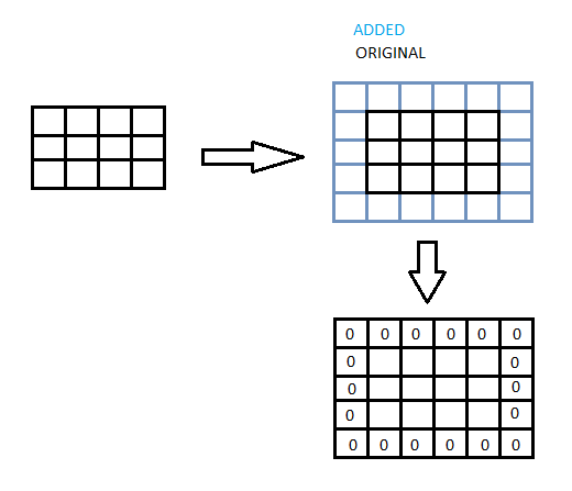 how to put in an array in c stackoverflow