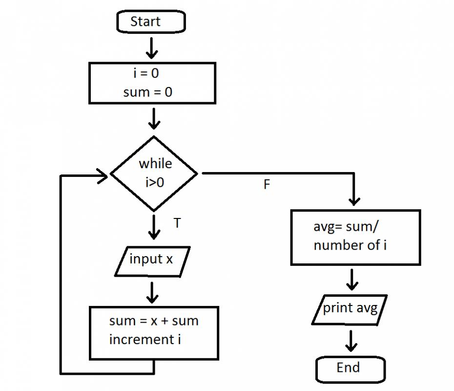 flowchart and pseudocode tutorial pseudocode flowchart - Flow Charts Tutorial