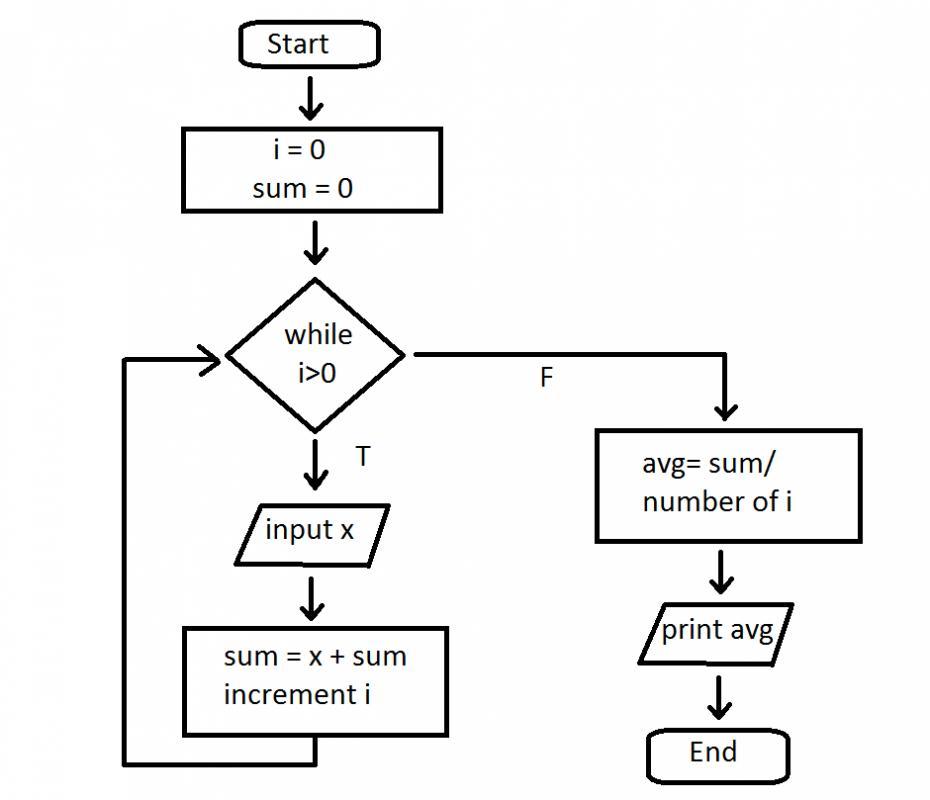 Pseudocode/Flowchart