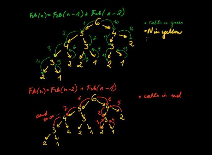 Micro-optimizing Fibonacci n-th term generator: a journey to perfection-two_firbonacci_functions-jpg