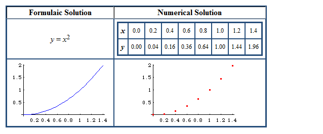c language and numerical methods questions ??-numerical_solutions-png