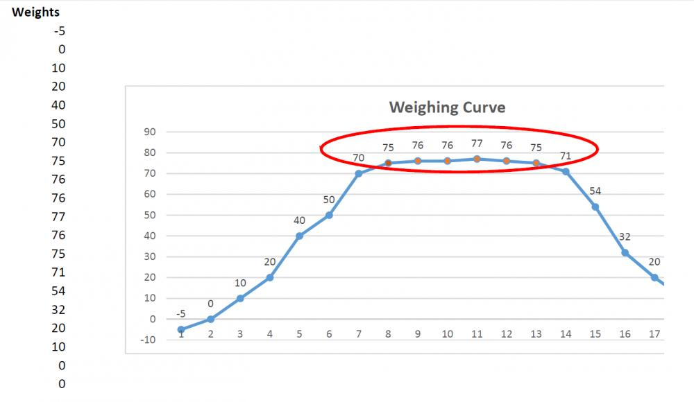 Algorithm to identify the correct weight of a piece.-weigh-curve-jpg