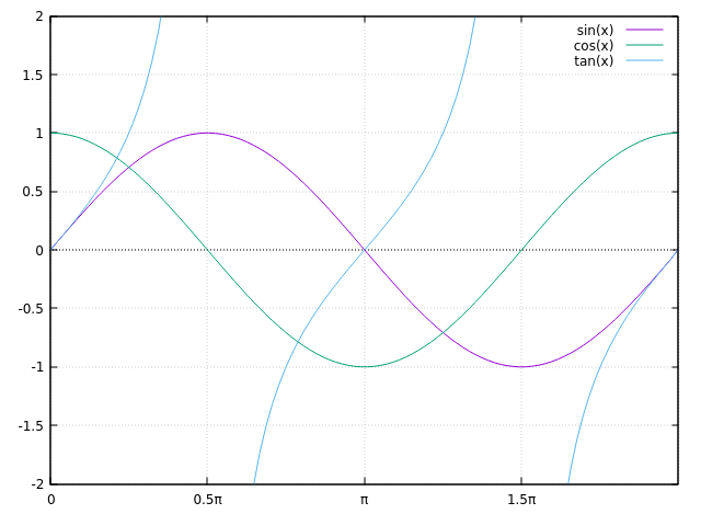 Need to draw sine waves using C-plot-png