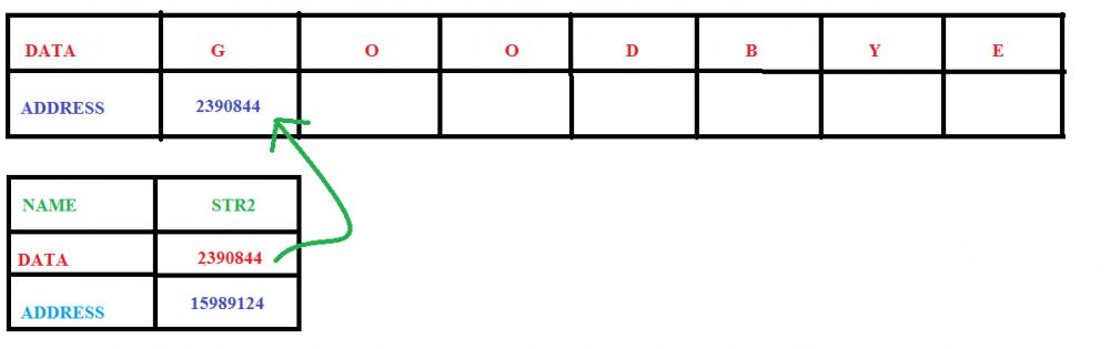 Pointer to an array : string-c-jpg