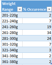 How to combines differents pieces and form a package-rangle-table-png