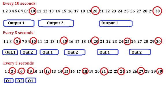 How to execute Time Loop in C without clock() and timer ?-gambar2-jpg