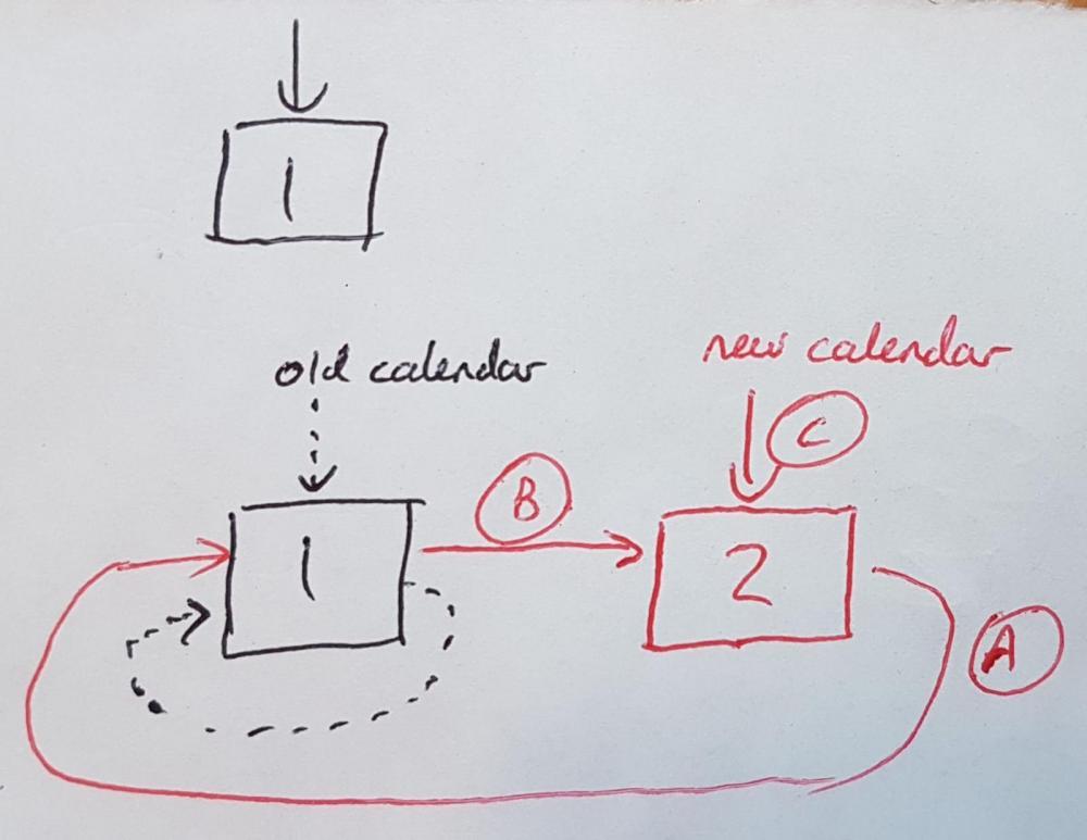 failure to write a circular list-circular_list-jpg