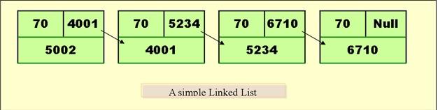 Flow chart for linked list-linked-list-jpg