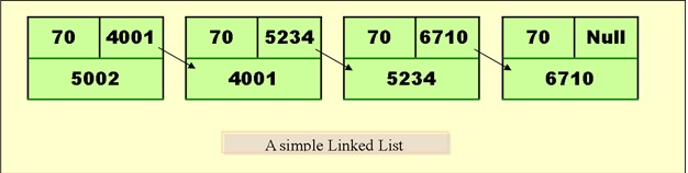 Flow chart for linked list-linked-list-jpg