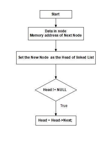 Flow chart for linked list-flow-chart-linked-list-jpg