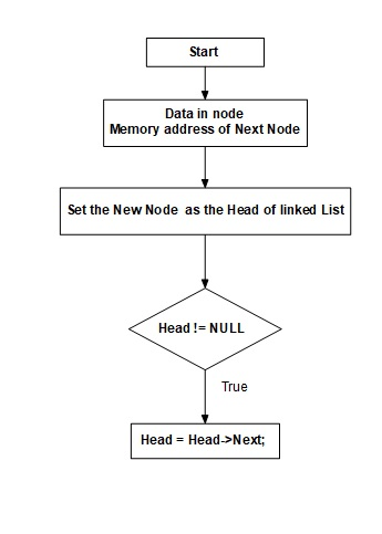 Flow chart for linked list-flow-chart-linked-list-jpg