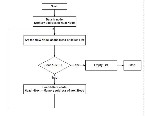 Flow chart for linked list-flow-chart-linked-list1-jpg