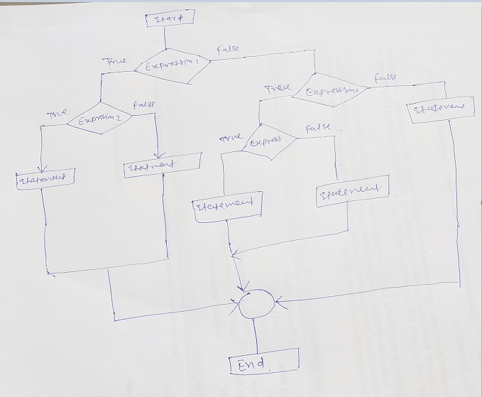 Flow diagram If Elseif - Else statement-ts-jpg