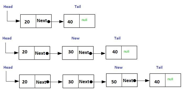 Function to add node between first and last node-insert-node-jpg