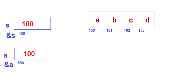 Some basic doubts in pointer arithmetic-1-png