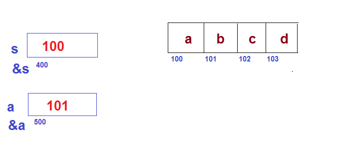 Some basic doubts in pointer arithmetic-2-png