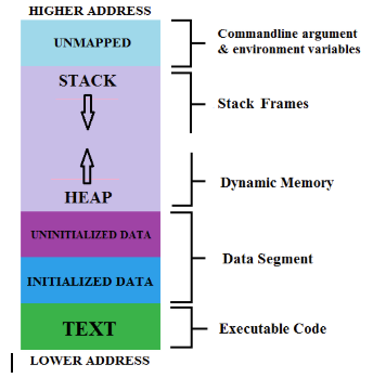 Memory layout of C program goes into RAM?-selection_006-png