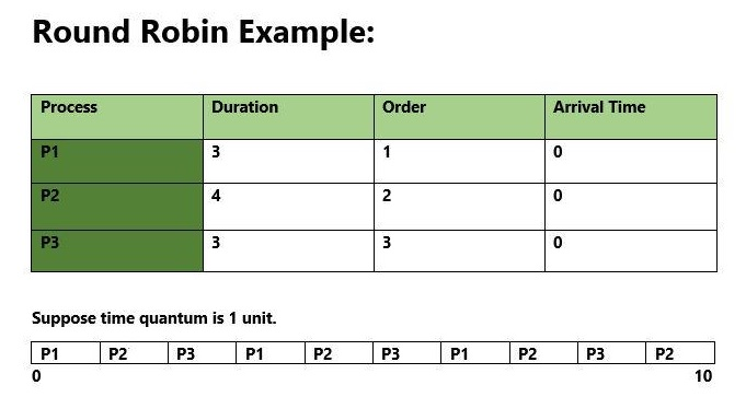 How to write code for round robin scheduling-scheduling-jpg