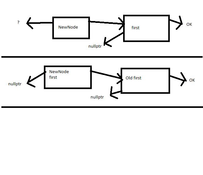 DoublyLinkedList Insert FIrst function-dll-png