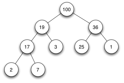 How would we output from smallest to largest in a heap data stucture?-max-heap-png