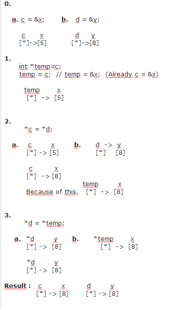 Why couldn't I swap the values of two variables with *temp?-diagramg-png