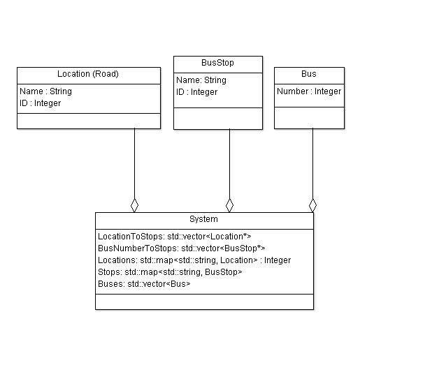 Shared object between classes-uml-png