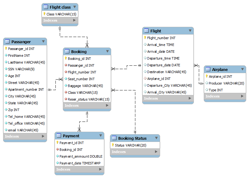 Generate A Database Diagram