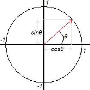 Angle of rotation formula depending on sprite position-unitcircle-jpg