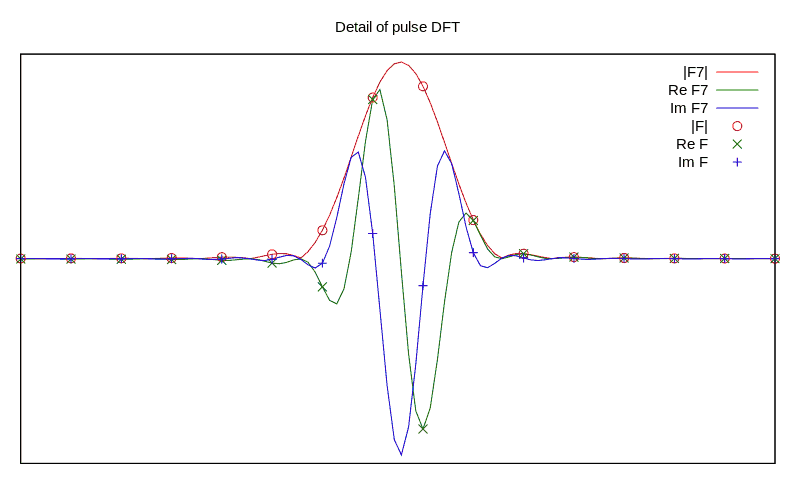 A question about handling Fourier transform results-pulse-dft-png