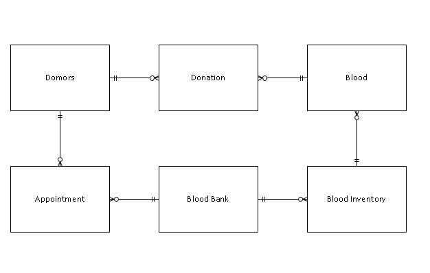 i have some question regarding to blood bank management system database