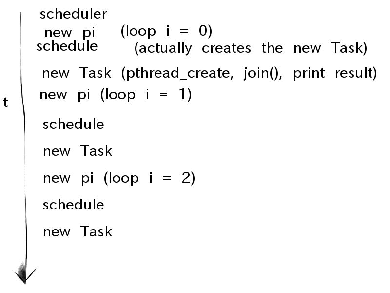 p_thread_join() question!-computepiparallel-jpg