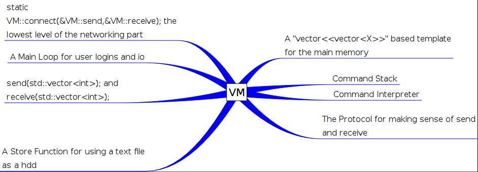 Making a basic Virtual Machine-vm-vym-png