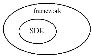 Concept of SDK and Framework-1-jpg