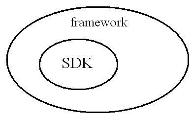 Concept of SDK and Framework-1-jpg