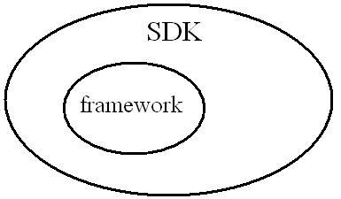 Concept of SDK and Framework-2-jpg