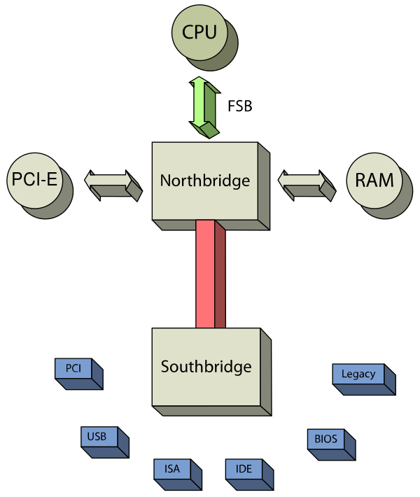 How a CPU with multi-core architecture run kernel with one main function ?-600px-chipset_schematic-svg-png